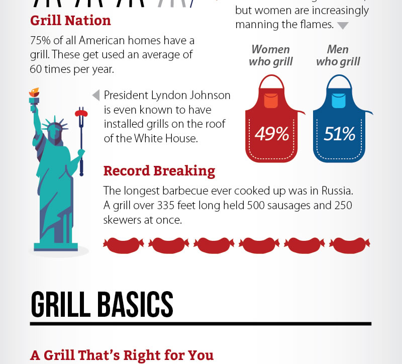 Summer Grilling Tips